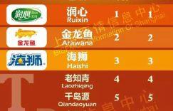 「润心山茶油」金品榜 | 润心连续4年稳居沪上茶油市场首位插图