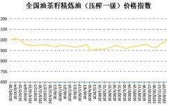 新华指数|11月下半月全国油茶籽精炼油(压榨一级)价格指数小幅上涨插图